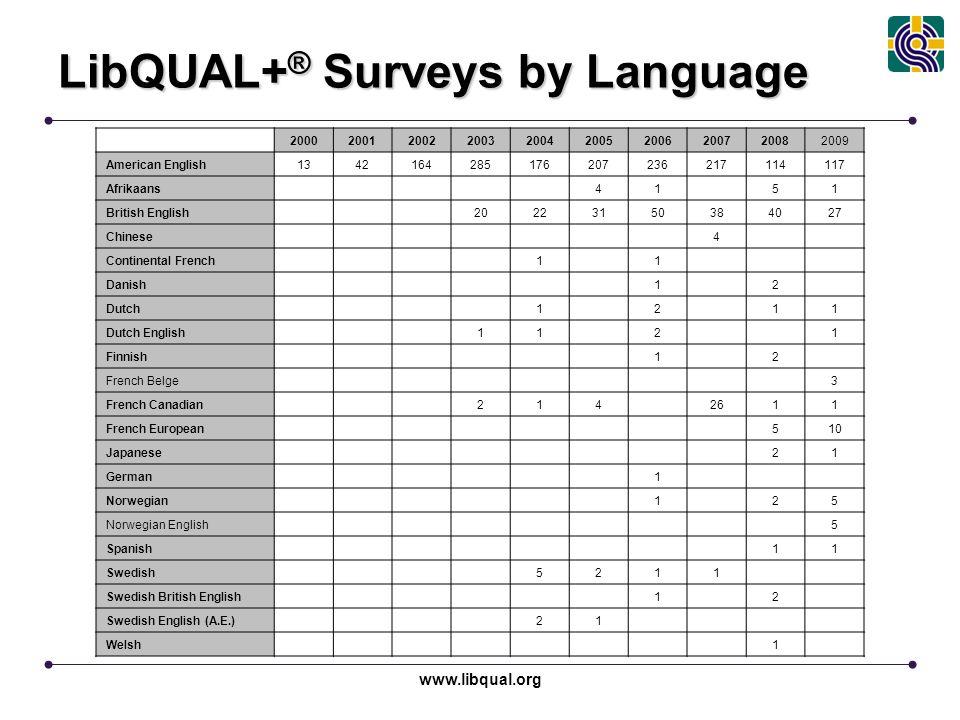 www.libqual.org LibQUAL+ ® Surveys by Language 2000200120022003200420052006200720082009 American English1342164285176207236217114117 Afrikaans 41 51 B