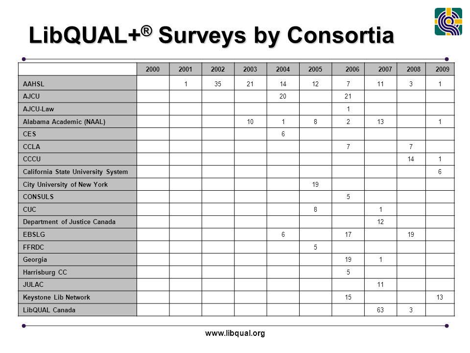www.libqual.org LibQUAL+ ® Surveys by Consortia 2000200120022003200420052006200720082009 AAHSL 13521141271131 AJCU 20 21 AJCU-Law 1 Alabama Academic (