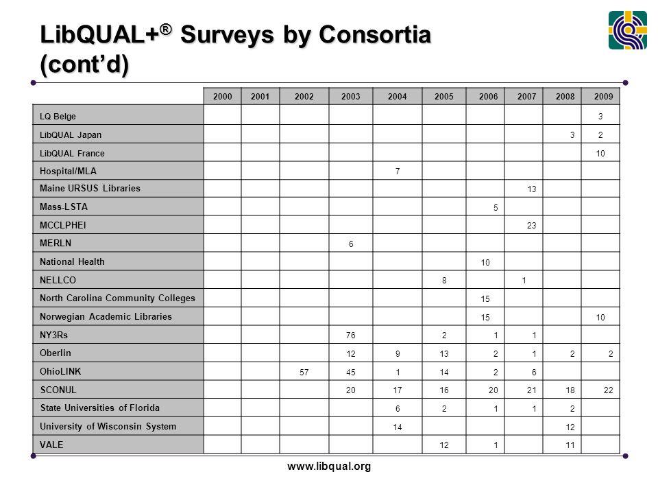 www.libqual.org LibQUAL+ ® Surveys by Consortia (cont'd) 2000200120022003200420052006200720082009 LQ Belge3 LibQUAL Japan 32 LibQUAL France10 Hospital