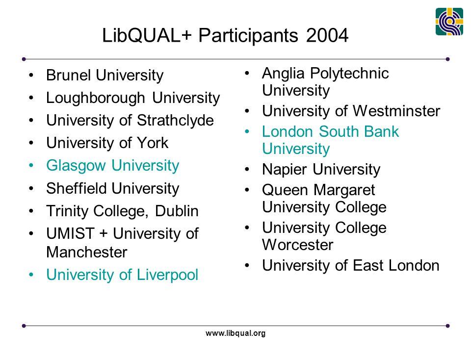 www.libqual.org LibQUAL+ Participants 2004 Brunel University Loughborough University University of Strathclyde University of York Glasgow University S