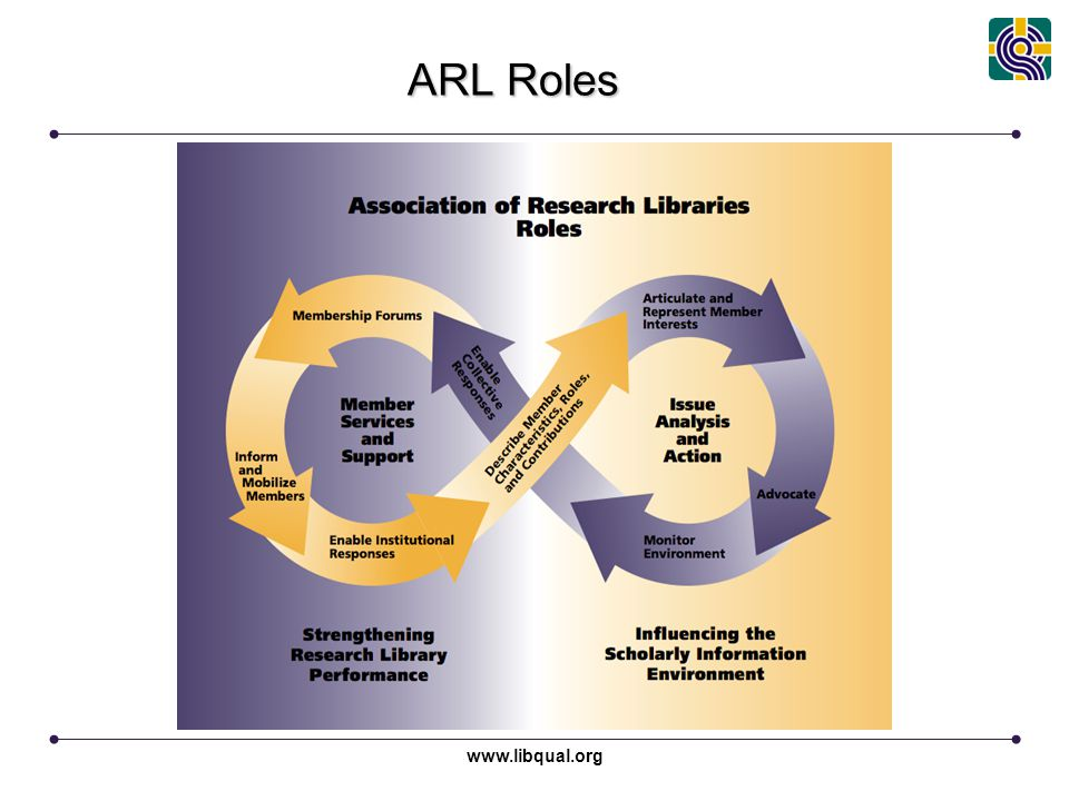 www.libqual.org Association of Research Libraries ARL Roles