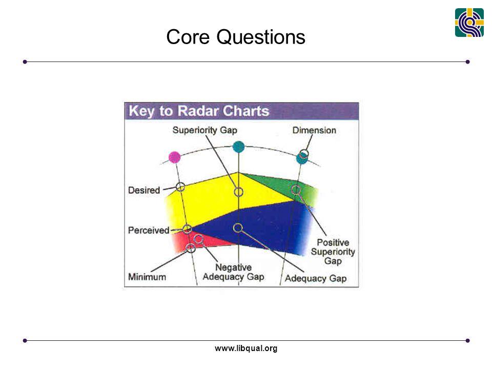 www.libqual.org Core Questions