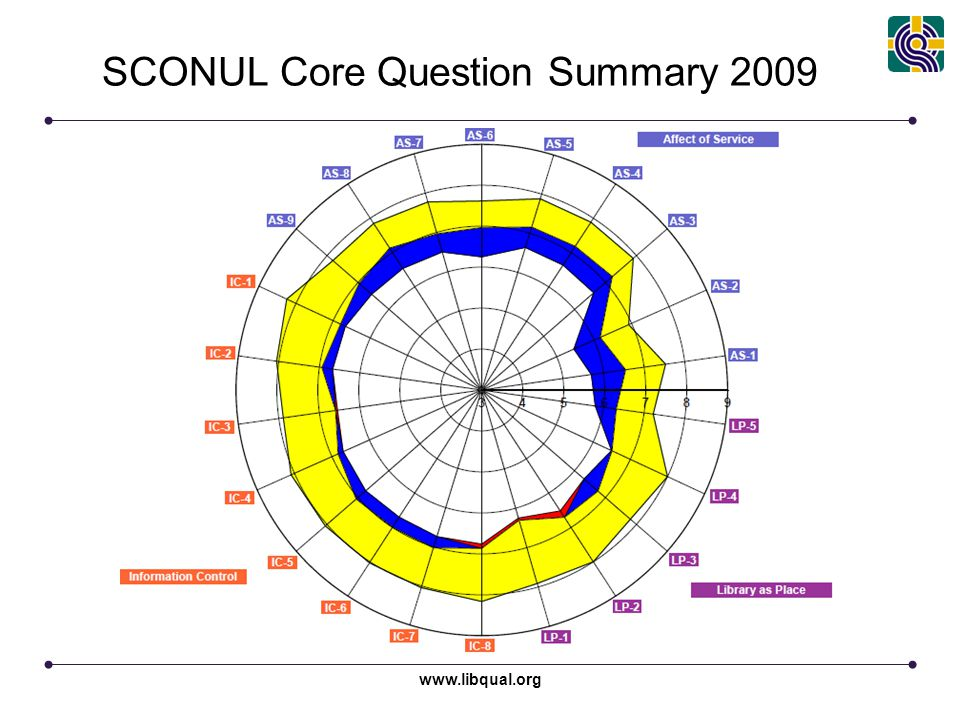 SCONUL Core Question Summary 2009 www.libqual.org