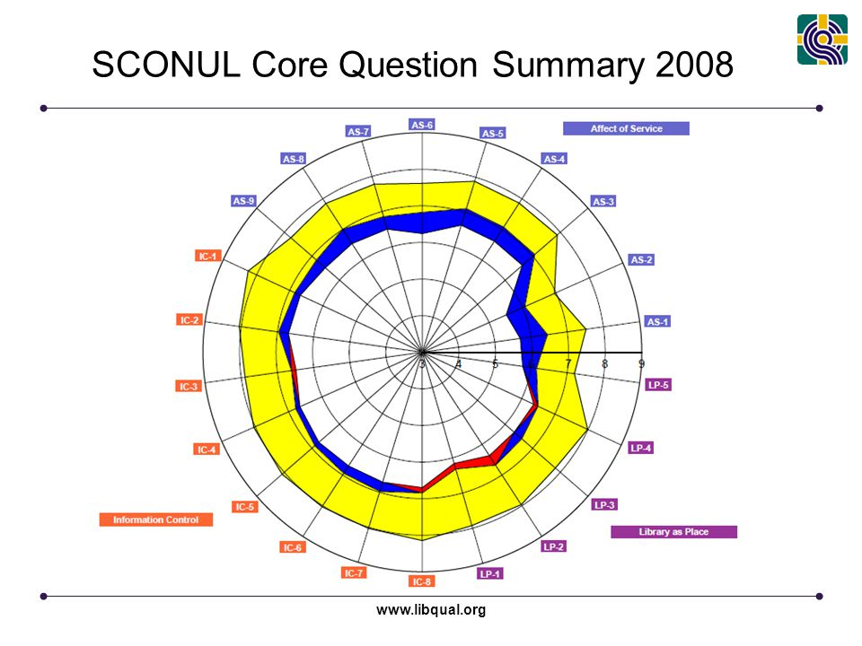 SCONUL Core Question Summary 2008 www.libqual.org
