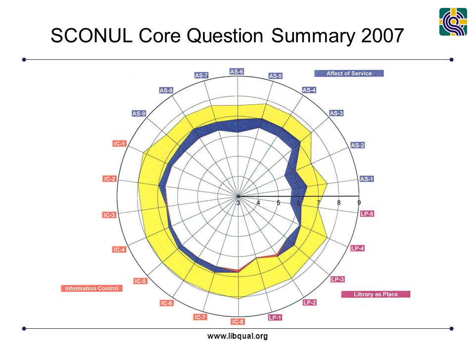 SCONUL Core Question Summary 2007
