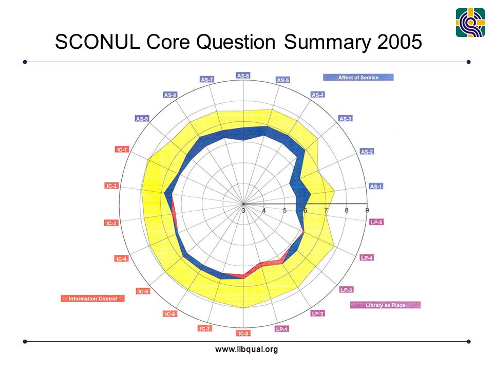 www.libqual.org SCONUL Core Question Summary 2005