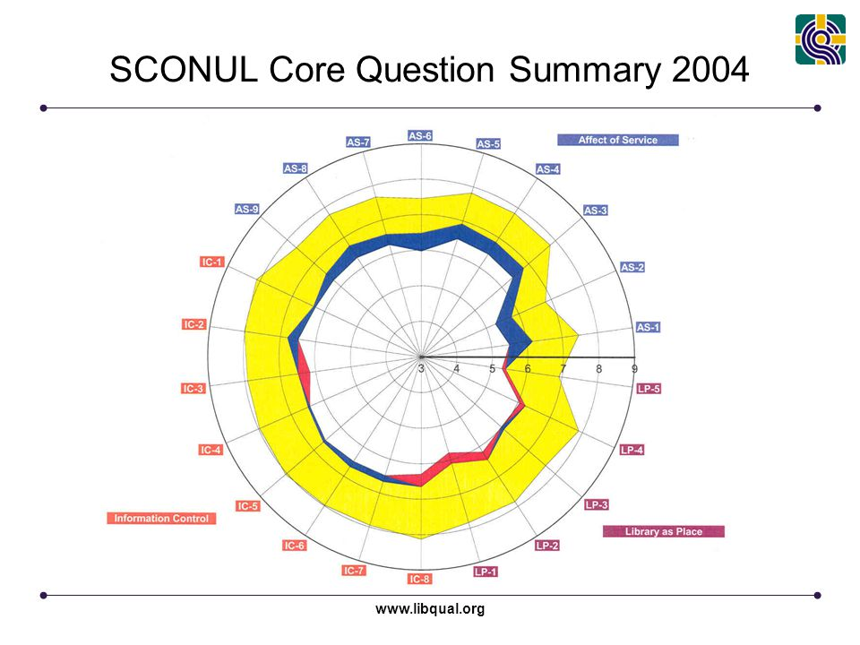 www.libqual.org SCONUL Core Question Summary 2004