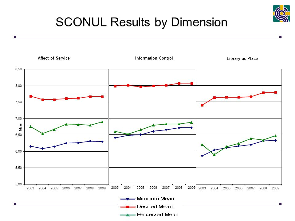 www.libqual.org SCONUL Results by Dimension