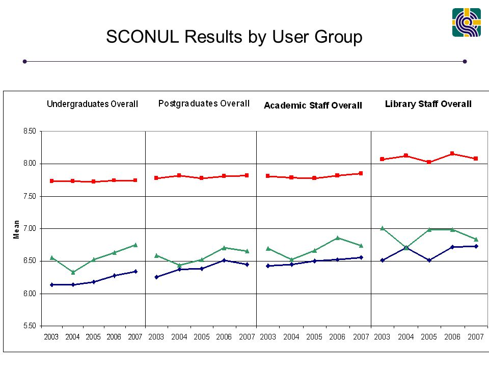 www.libqual.org SCONUL Results by User Group