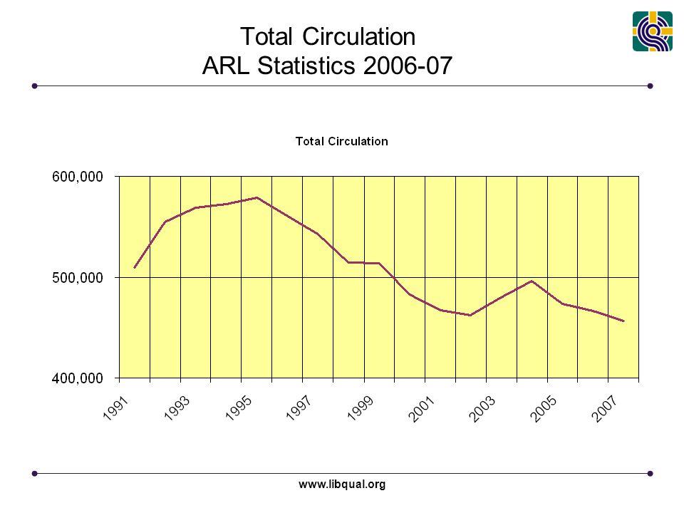 www.libqual.org Total Circulation ARL Statistics 2006-07