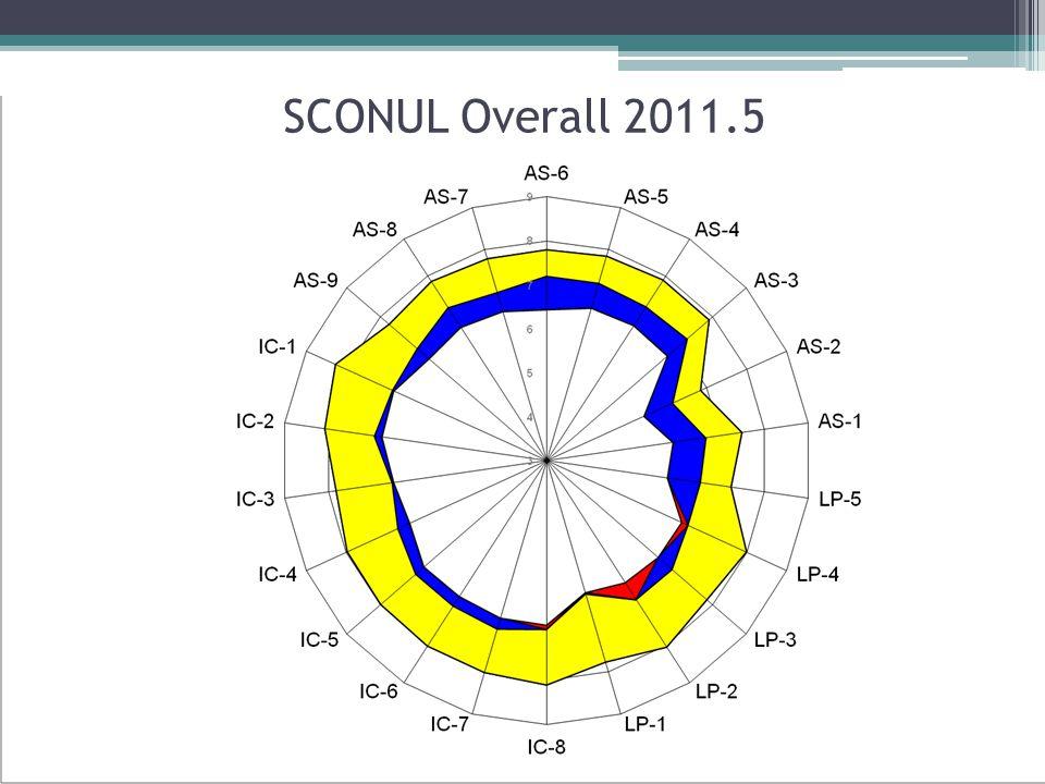 SCONUL Overall 2011.5