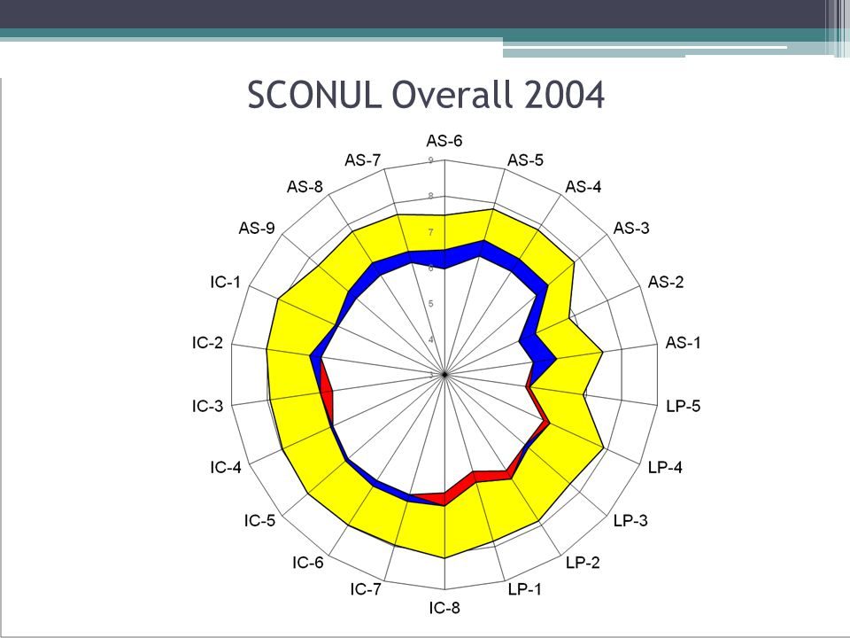 SCONUL Overall 2004