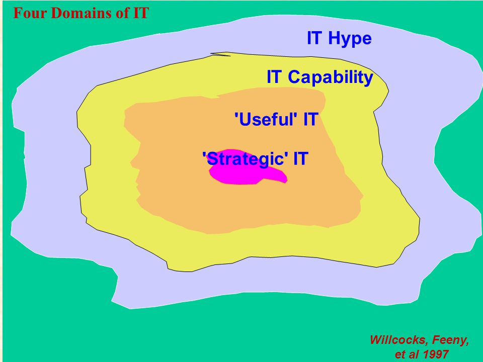 (C) Leslie Willcocks, 2007 IT Hype IT Capability Useful IT Strategic IT Willcocks, Feeny, et al 1997 Four Domains of IT