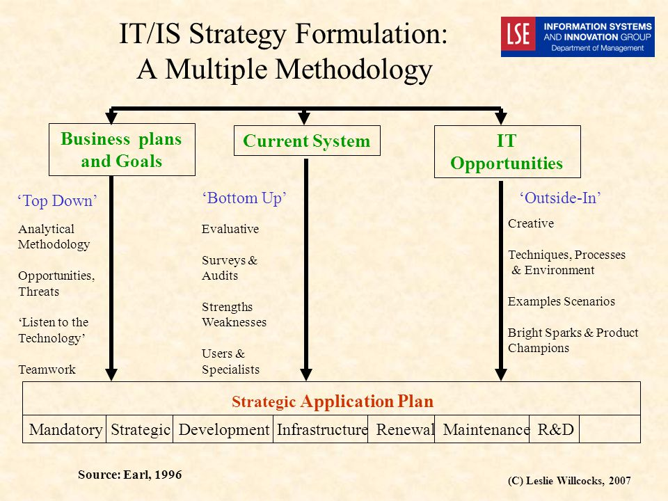 (C) Leslie Willcocks, 2007 IT/IS Strategy Formulation: A Multiple Methodology Business plans and Goals Current SystemIT Opportunities Mandatory Strategic Development Infrastructure Renewal Maintenance R&D Strategic Application Plan Analytical Methodology Opportunities, Threats 'Listen to the Technology' Teamwork Evaluative Surveys & Audits Strengths Weaknesses Users & Specialists Creative Techniques, Processes & Environment Examples Scenarios Bright Sparks & Product Champions 'Top Down' 'Bottom Up''Outside-In' Source: Earl, 1996