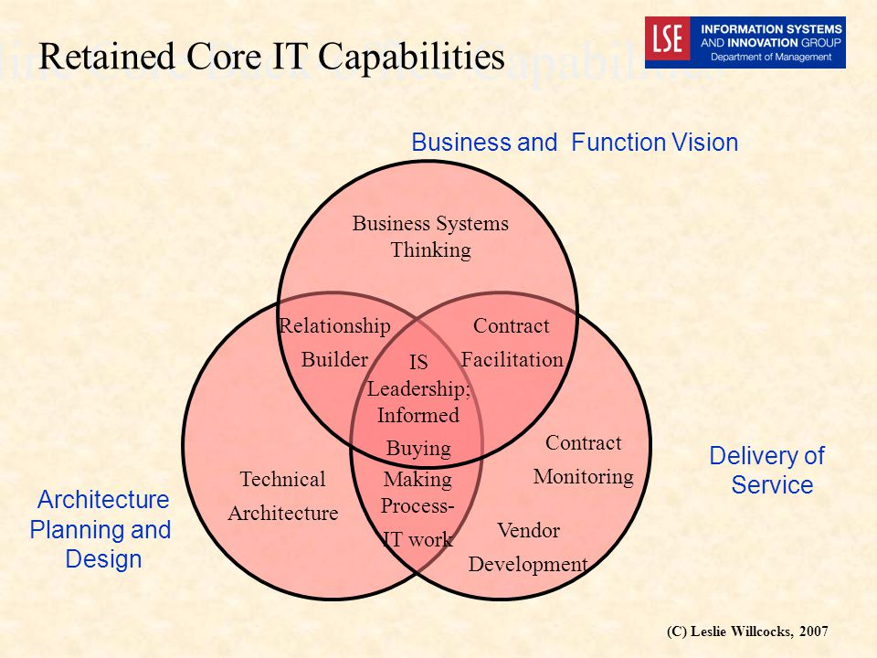 (C) Leslie Willcocks, 2007 Business and Function Vision Delivery of Service Architecture Planning and Design Business Systems Thinking Contract Facilitation Technical Architecture Contract Monitoring Vendor Development Making Process- IT work Relationship Builder IS Leadership; Informed Buying Nine Core Back-office Capabilities Retained Core IT Capabilities