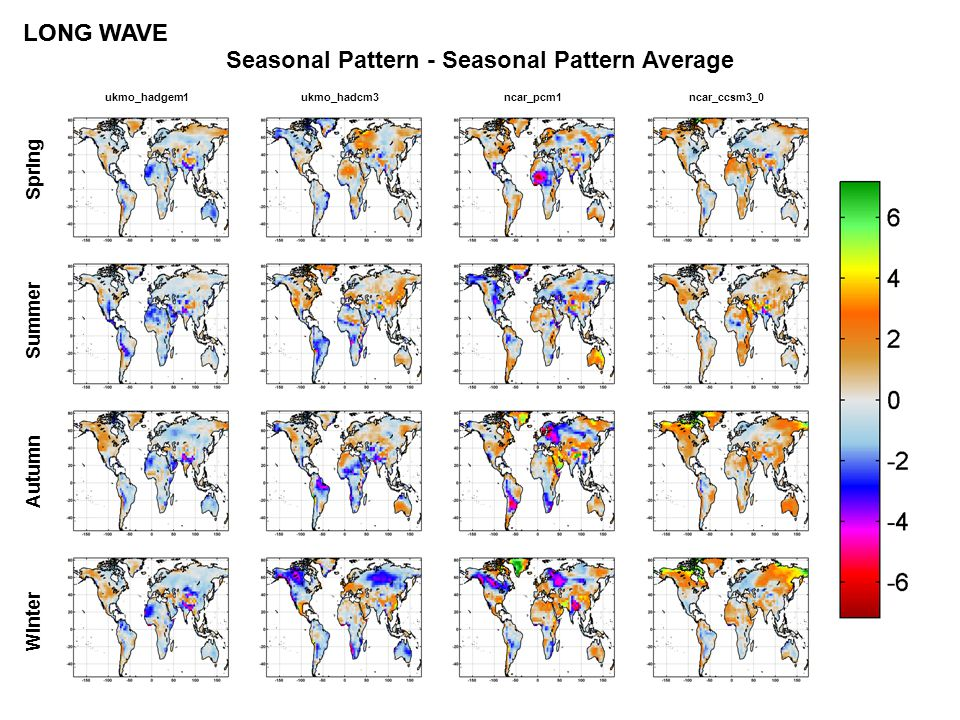 Seasonal Pattern - Seasonal Pattern Average LONG WAVE Spring Summer Autumn Winter ukmo_hadgem1ukmo_hadcm3ncar_pcm1ncar_ccsm3_0 LONG WAVE
