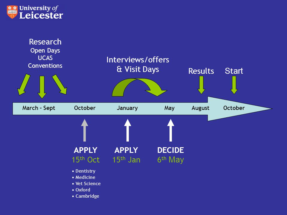 APPLY 15 th Oct DECIDE 6 th May Research Open Days UCAS Conventions APPLY 15 th Jan March – Sept Results Dentistry Medicine Vet Science Oxford Cambridge Interviews/offers & Visit Days OctoberJanuaryMayAugustOctober S t art