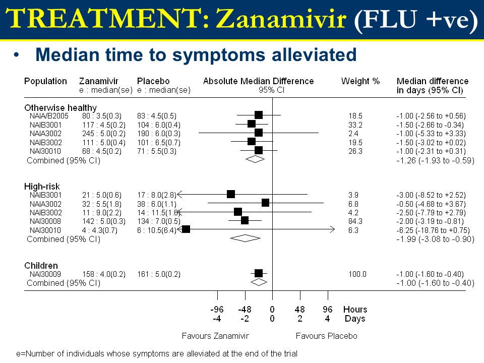 TREATMENT: Zanamivir (FLU +ve) Median time to symptoms alleviated