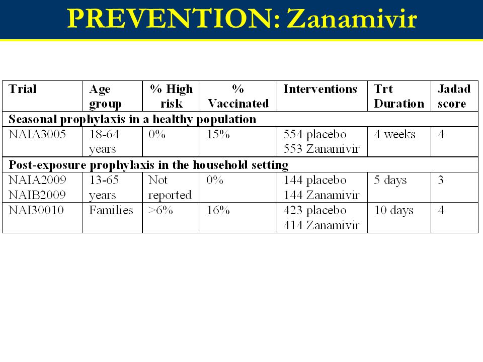 PREVENTION: Zanamivir