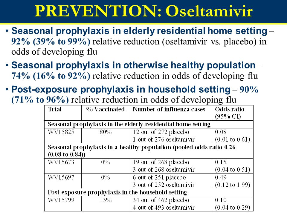 Seasonal prophylaxis in elderly residential home setting – 92% (39% to 99%) relative reduction (oseltamivir vs.