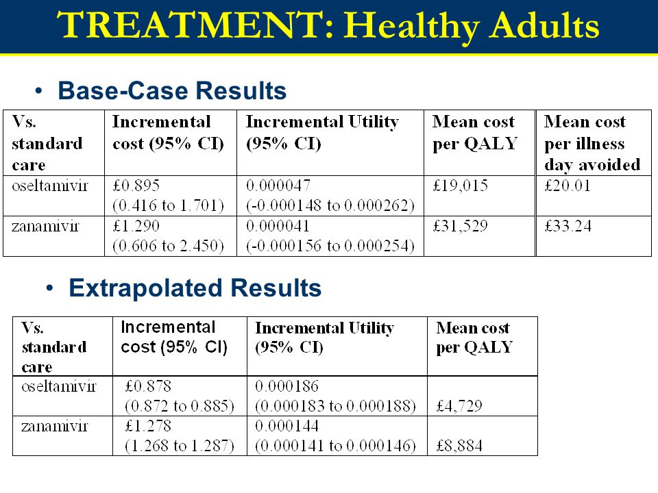 TREATMENT: Healthy Adults Base-Case Results Extrapolated Results