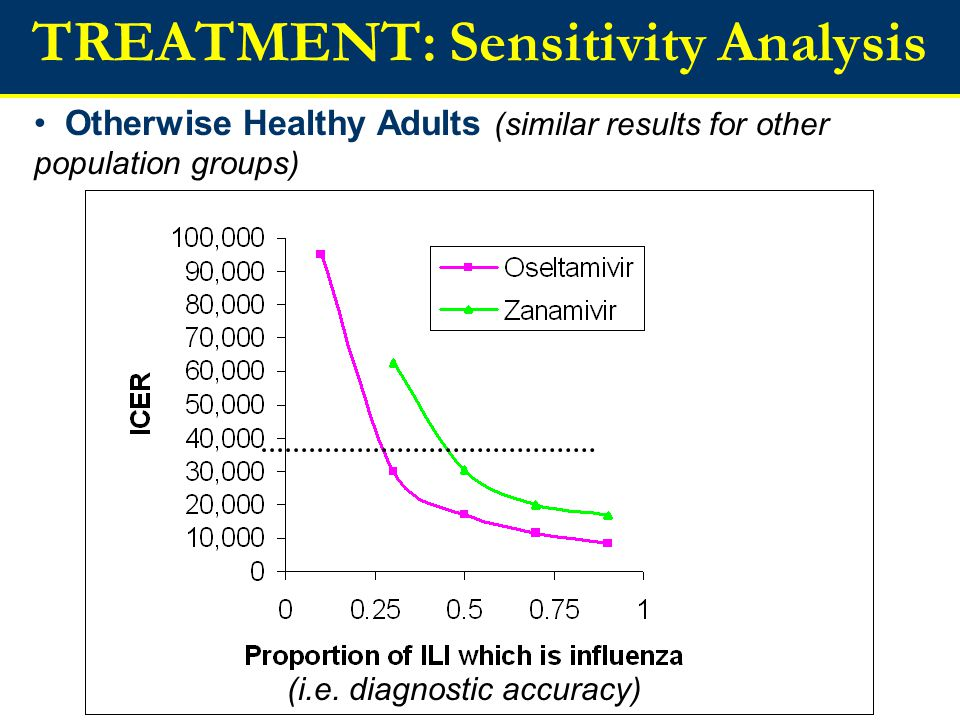 TREATMENT: Sensitivity Analysis Otherwise Healthy Adults (similar results for other population groups) (i.e.