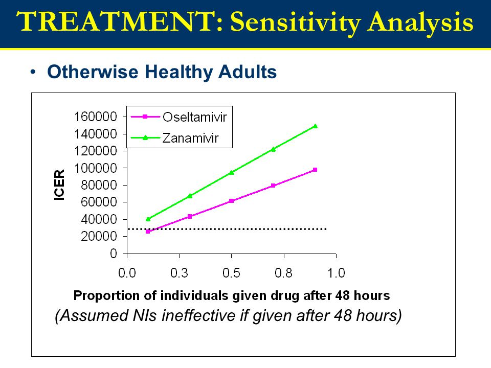 TREATMENT: Sensitivity Analysis Otherwise Healthy Adults (Assumed NIs ineffective if given after 48 hours)