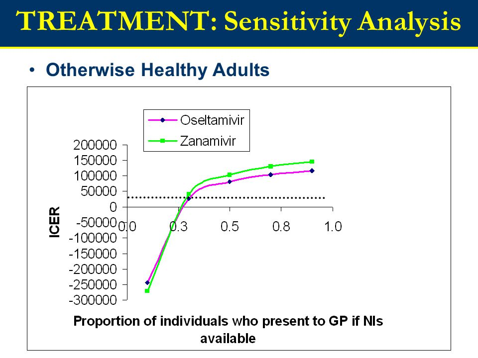 TREATMENT: Sensitivity Analysis Otherwise Healthy Adults