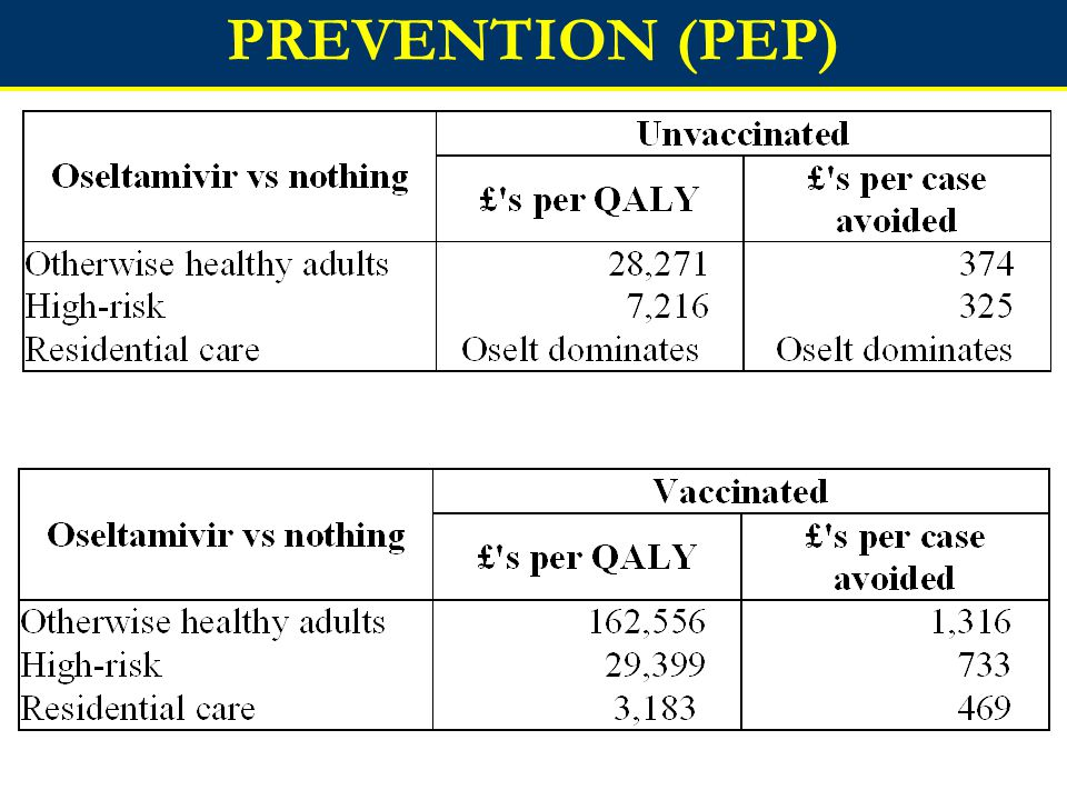 PREVENTION (PEP)