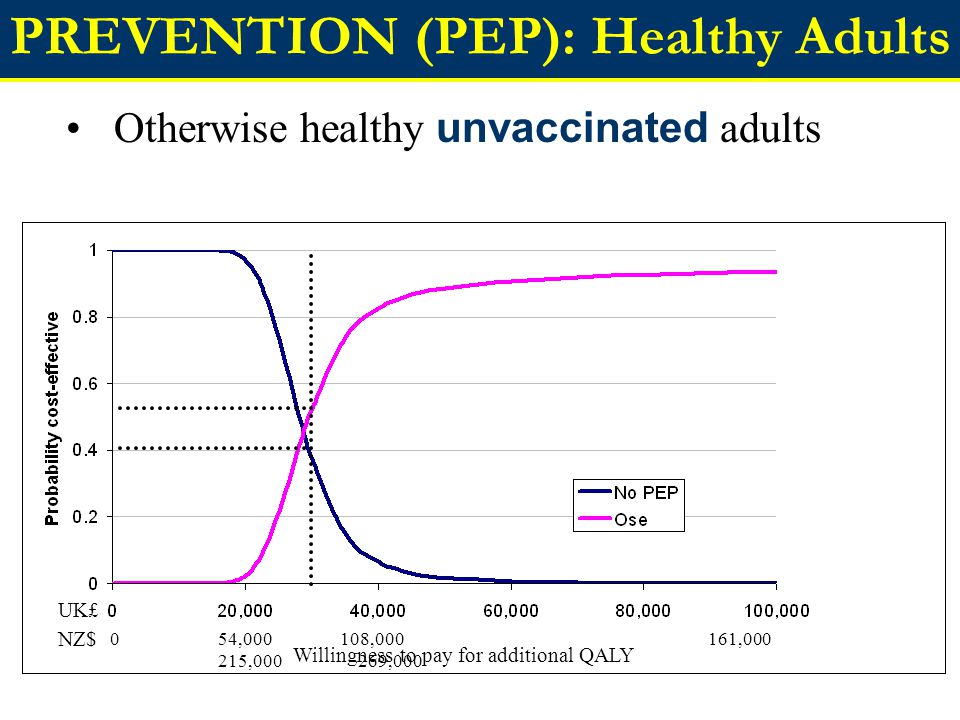 PREVENTION (PEP): Healthy Adults Otherwise healthy unvaccinated adults 0 54,000 108,000 161,000 215,000 269,000 UK£ NZ$ Willingness to pay for additional QALY