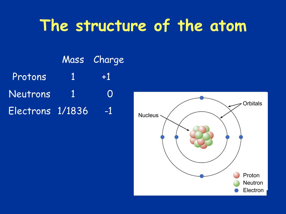 The structure of the atom Protons Neutrons Electrons Charge +1 0 Mass 1 1/1836