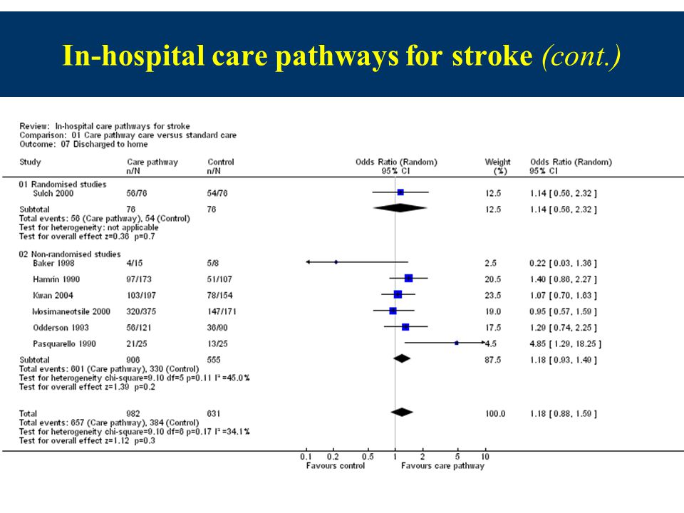 7 In-hospital care pathways for stroke (cont.)