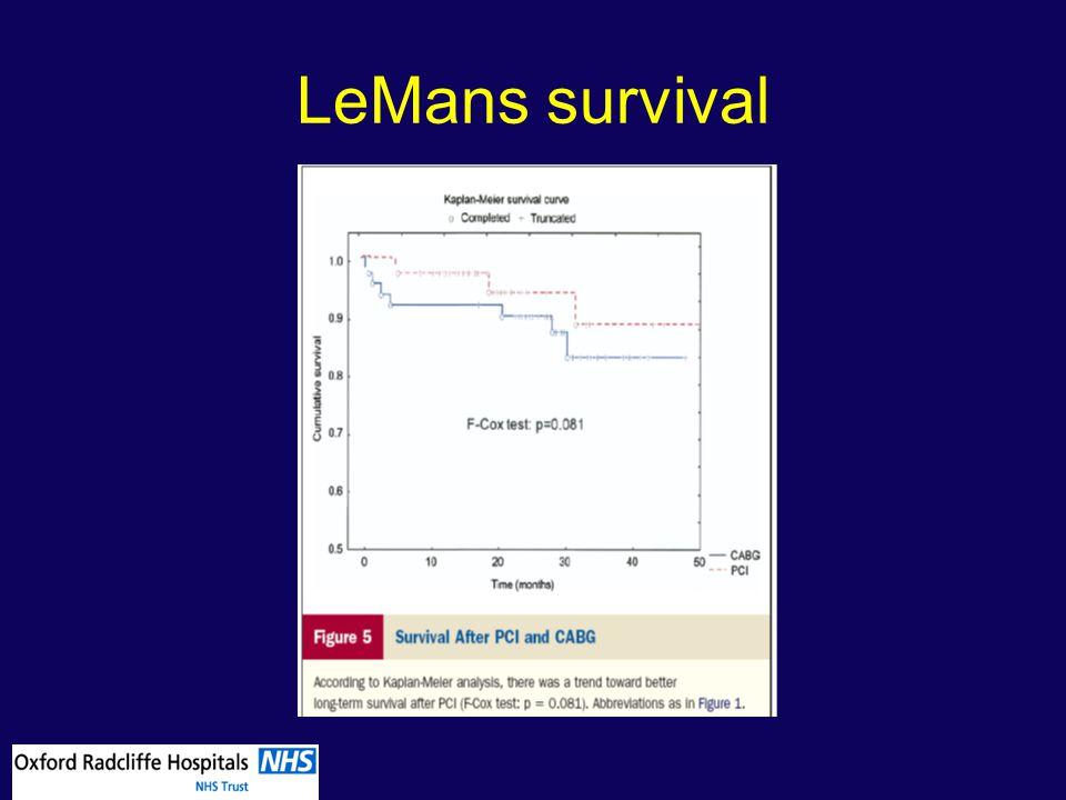 LeMans survival