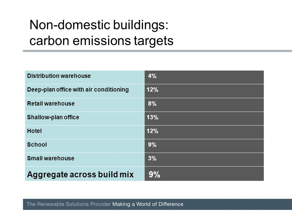 Non-domestic buildings: carbon emissions targets Distribution warehouse 4% Deep-plan office with air conditioning12% Retail warehouse 8% Shallow-plan