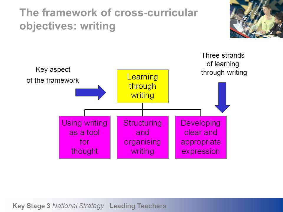 Key Stage 3 National Strategy Leading Teachers The framework of cross-curricular objectives: writing Key aspect of the framework Three strands of lear