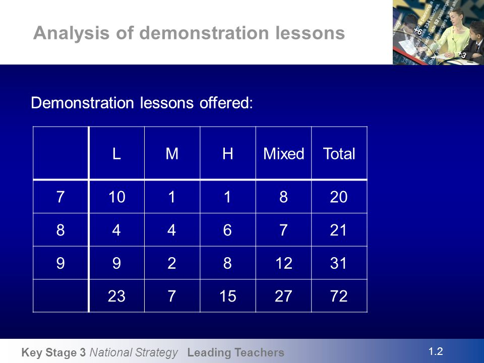 Key Stage 3 National Strategy Leading Teachers Analysis of demonstration lessons 1.3 Use of leading teachers by schools: 69% (25 out of 36) of mainstream schools have sent at least one person to visit a leading teacher (49%) middle 8 out of 16 50% (35%) secondary 13 out of 15 87%(72%) upper 4 out of 5 80%(33⅓) 33⅓% (2 out of 6) special schools have sent at least one person to visit a leading teacher