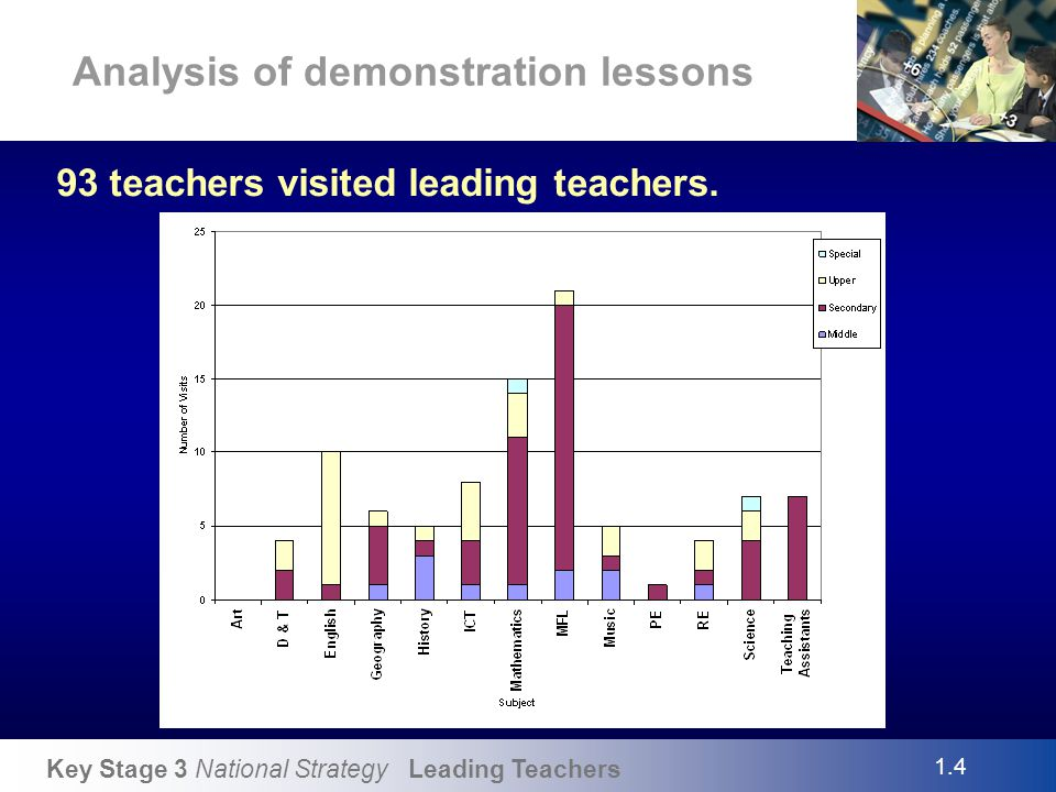 Key Stage 3 National Strategy Leading Teachers Analysis of demonstration lessons SubjectNo.