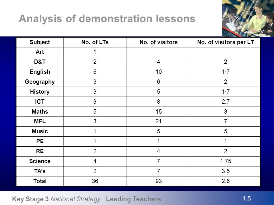 Key Stage 3 National Strategy Leading Teachers Analysis of demonstration lessons SubjectNo. of LTsNo. of visitorsNo. of visitors per LT Art1 D&T242 En