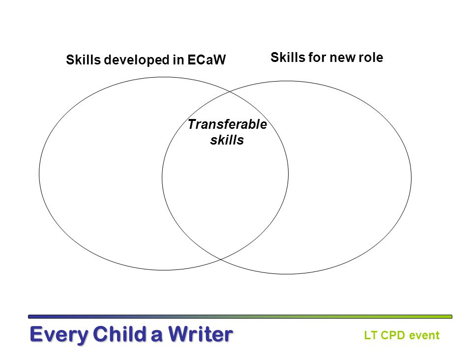 LT CPD event Every Child a Writer Skills developed in ECaW Transferable skills Skills for new role
