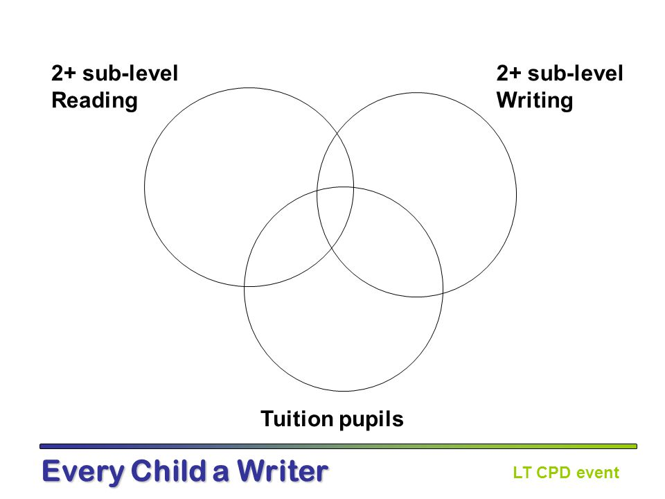 LT CPD event Every Child a Writer 2+ sub-level Reading 2+ sub-level Writing Tuition pupils