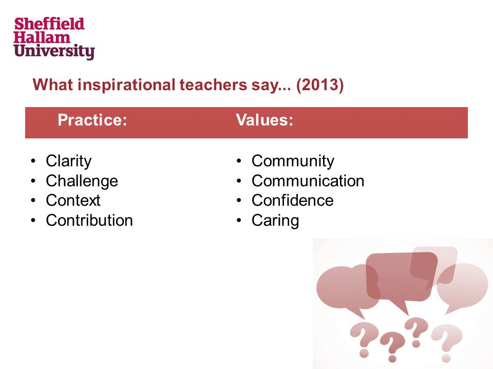 Practice:Values: Clarity Challenge Context Contribution Community Communication Confidence Caring What inspirational teachers say...
