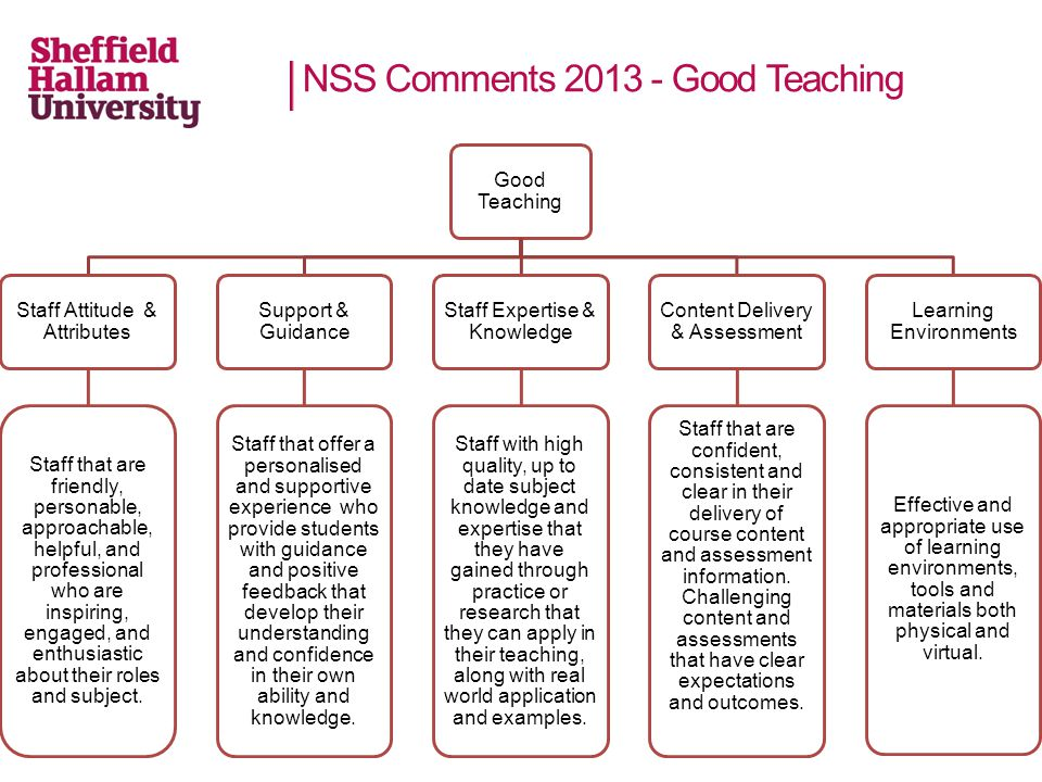 NSS Comments Good Teaching Good Teaching Staff Attitude & Attributes Staff that are friendly, personable, approachable, helpful, and professional who are inspiring, engaged, and enthusiastic about their roles and subject.