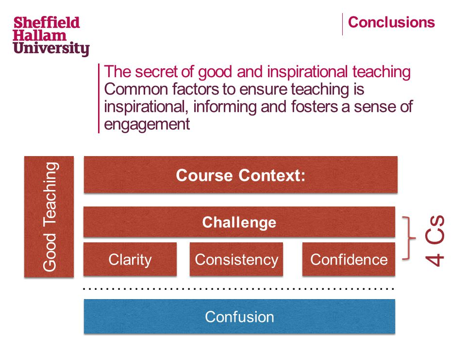 The secret of good and inspirational teaching Common factors to ensure teaching is inspirational, informing and fosters a sense of engagement Course Context: Consistency Clarity Confidence Challenge Good Teaching 4 Cs Confusion Conclusions