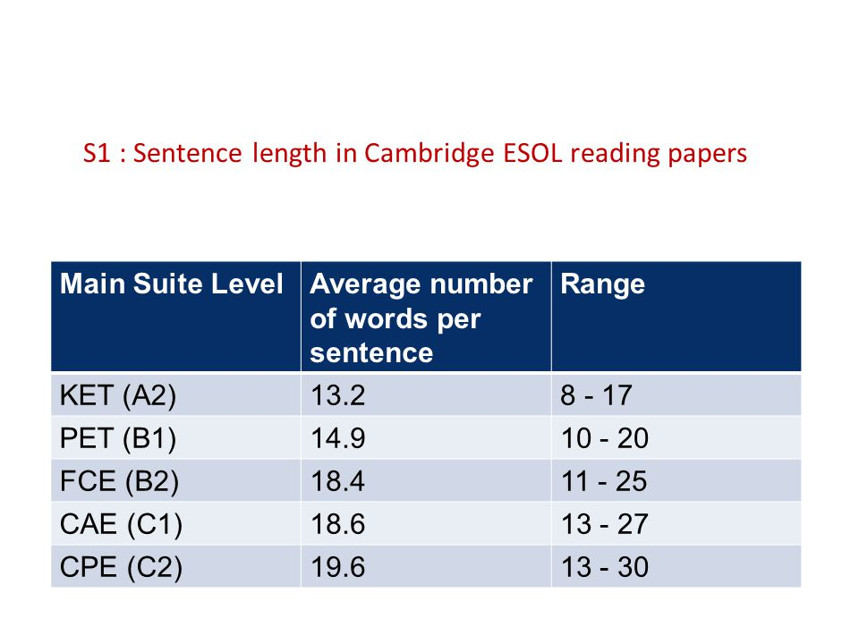 S1 : Sentence length in Cambridge ESOL reading papers Main Suite LevelAverage number of words per sentence Range KET (A2)13.28 - 17 PET (B1)14.910 - 2