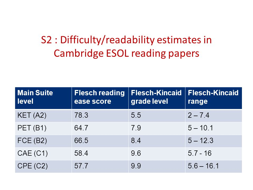 S2 : Difficulty/readability estimates in Cambridge ESOL reading papers Main Suite level Flesch reading ease score Flesch-Kincaid grade level Flesch-Kincaid range KET (A2)78.35.52 – 7.4 PET (B1)64.77.95 – 10.1 FCE (B2)66.58.45 – 12.3 CAE (C1)58.49.65.7 - 16 CPE (C2)57.79.95.6 – 16.1