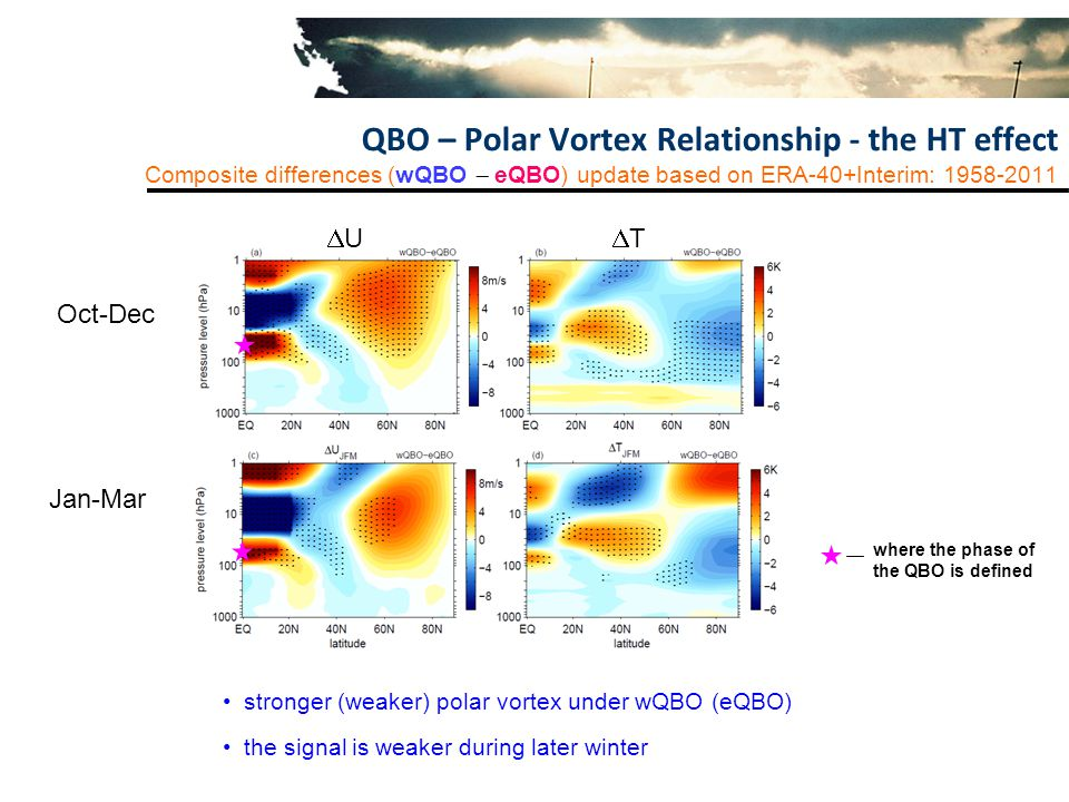 QBO – Polar Vortex Relationship - the HT effect Composite differences (wQBO  eQBO) update based on ERA-40+Interim: stronger (weaker) polar vortex under wQBO (eQBO) the signal is weaker during later winter UU TT Oct-Dec Jan-Mar where the phase of the QBO is defined