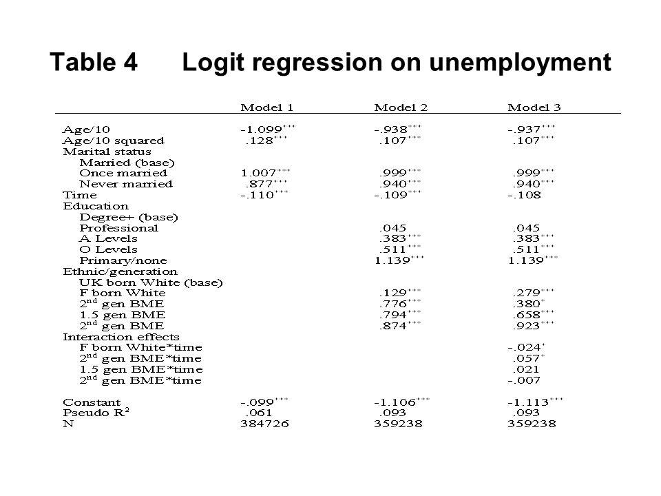 Table 4Logit regression on unemployment