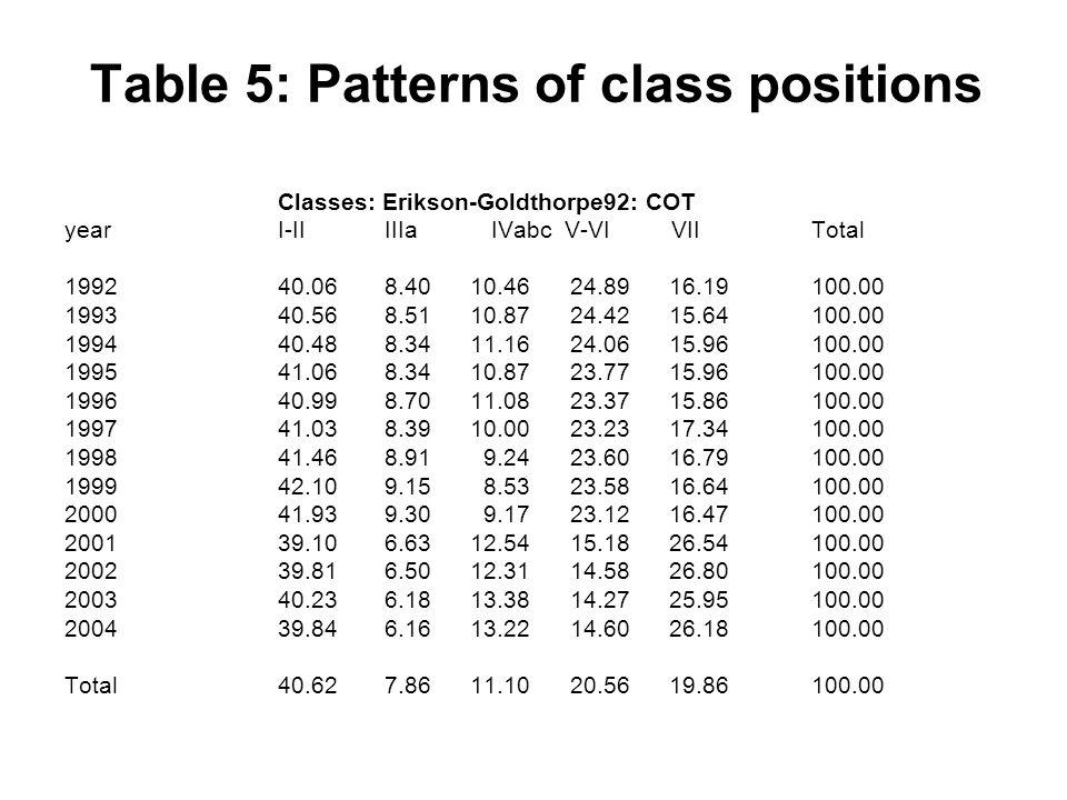 Table 5: Patterns of class positions Classes: Erikson-Goldthorpe92: COT yearI-IIIIIaIVabc V-VI VIITotal 199240.068.40 10.46 24.89 16.19100.00 199340.568.51 10.87 24.42 15.64100.00 199440.488.34 11.16 24.06 15.96100.00 199541.068.34 10.87 23.77 15.96100.00 199640.998.70 11.08 23.37 15.86100.00 199741.038.39 10.00 23.23 17.34100.00 199841.468.91 9.24 23.60 16.79100.00 199942.109.15 8.53 23.58 16.64100.00 200041.939.30 9.17 23.12 16.47100.00 200139.106.63 12.54 15.18 26.54100.00 200239.816.50 12.31 14.58 26.80100.00 200340.236.18 13.38 14.27 25.95100.00 200439.846.16 13.22 14.60 26.18100.00 Total40.627.86 11.10 20.56 19.86100.00
