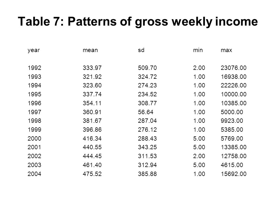 Table 7: Patterns of gross weekly income yearmeansdminmax 1992333.97509.702.0023076.00 1993321.92324.721.0016938.00 1994323.60274.231.0022226.00 1995337.74234.521.0010000.00 1996354.11308.771.0010385.00 1997360.9156.641.005000.00 1998381.67287.041.009923.00 1999396.86276.121.005385.00 2000416.34288.435.005769.00 2001440.55343.255.0013385.00 2002444.45311.532.0012758.00 2003461.40312.945.004615.00 2004475.52385.881.0015692.00