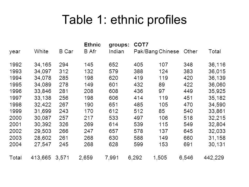 Table 1: ethnic profiles Ethnicgroups:COT7 yearWhiteB CarB AfrIndianPak/BangChineseOtherTotal 199234,16529414565240510734836,116 199334,09731213257938812438336,015 199434,07828519862041911942036,139 199534,0892781496014328942236,060 199633,8462812086084369744935,925 199733,13825619860641411945135,182 199832,42226719065148510547034,590 199931,6992431706125128554033,861 200030,08725721753349710651832,215 200130,39232626961453911554932,804 200229,50326624765757813764532,033 200328,60226126863058814966031,158 200427,54724526862859915369130,131 Total 413,665 3,571 2,659 7,991 6,292 1,505 6,546 442,229